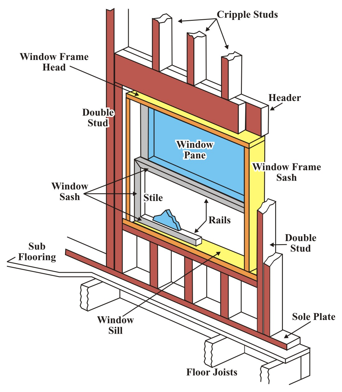 Window Terminology Diagram Window Free Engine Image For User Manual Download